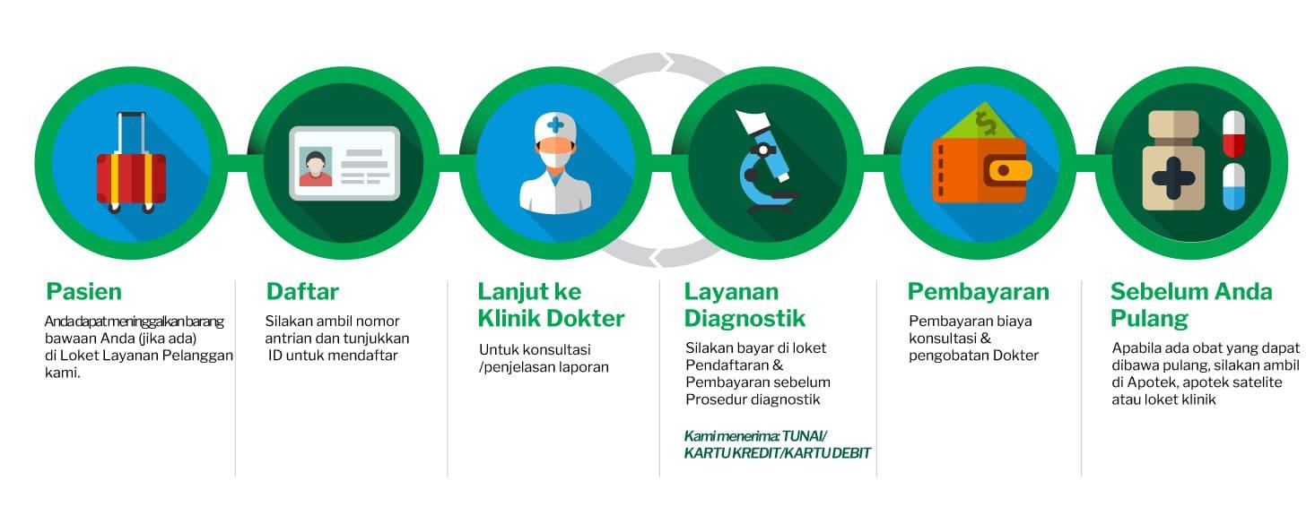 mahkota-patient-journey-indonesia-desktop